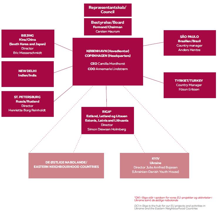 About Danish Cultural Institute - Organisationsdiagram